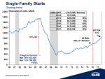 2016 Single Family Housing Starts