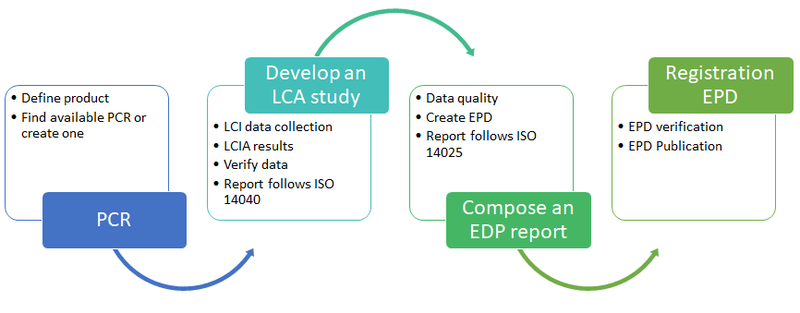 How an EPD is created